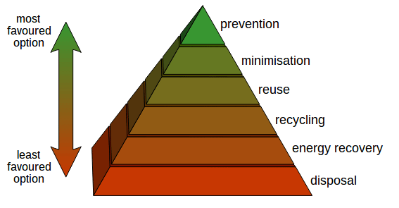 The Difference Between Recycling & Reusing | Clearance Solutions